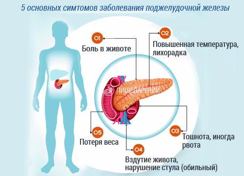 симптомы проблем с поджелудочной