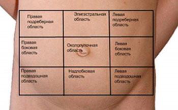 Боль в правом боку: в подреберье, со спины, внизу живота