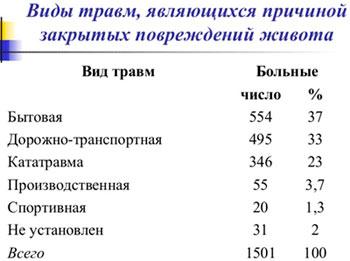 Причины травм живота и их %